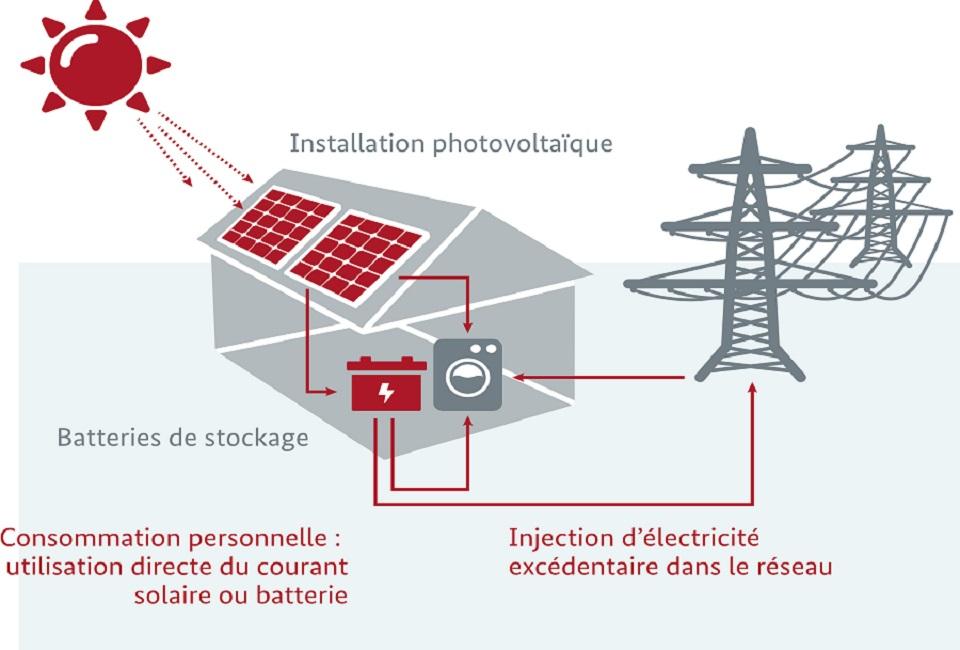 batterie de stockage electricite