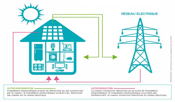 consomation et vente surplus electricite