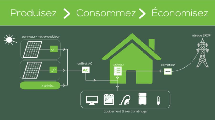 schema autoconsommation energie